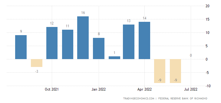 United States Richmond Fed Manufacturing Index