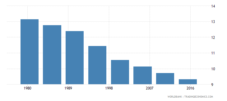 united states rural population male percent of total wb data