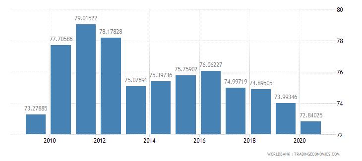 united states school enrollment tertiary male percent gross wb data