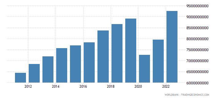 united states service exports bop us dollar wb data