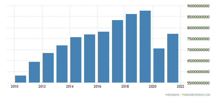 united states service exports bop us dollar wb data