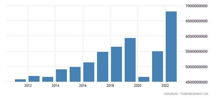 united states service imports bop us dollar wb data