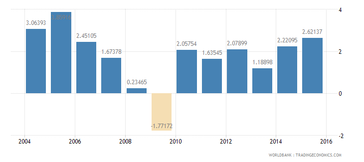 united states services etc  value added annual percent growth wb data