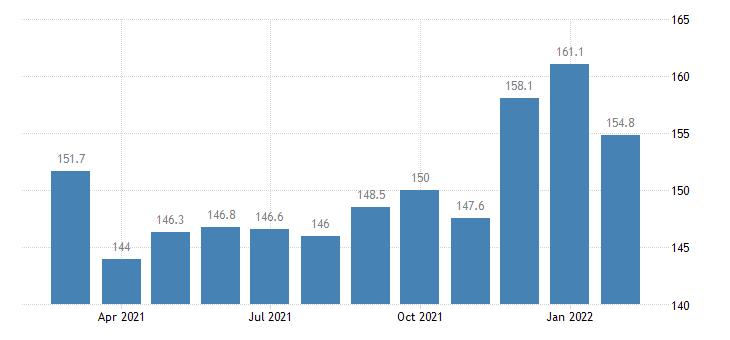 united states services export index europe index dec 2006 100 m nsa fed data