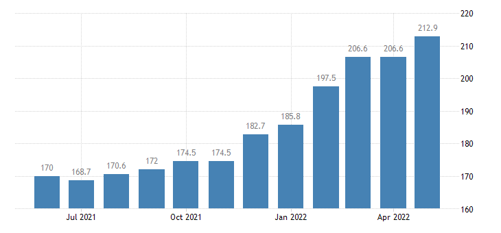 united states services export index export air freight index 2000 100 m nsa fed data