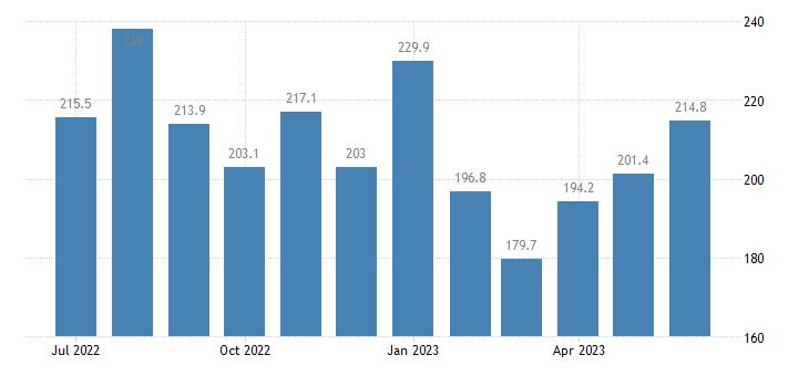 united states services export index export air passenger fares  asia index 2000 100 m nsa fed data