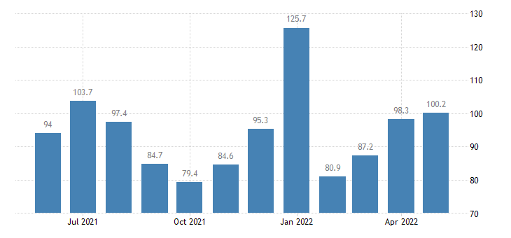 united states services export index export air passenger fares  central south america index dec 2009 100 m nsa fed data