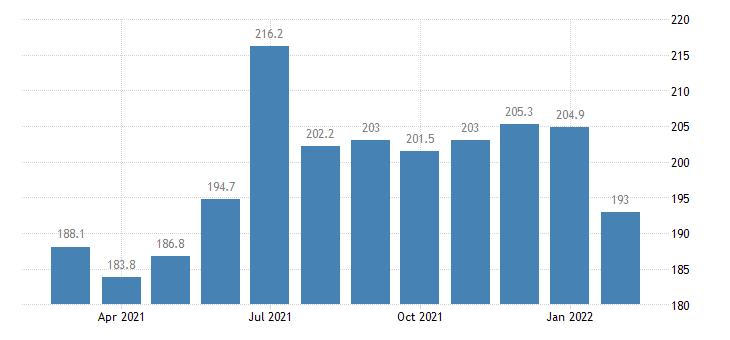 united states services export index export air passenger fares  europe index 2000 100 m nsa fed data