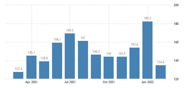 united states services export index export air passenger fares  latin america caribbean index 2000 100 m nsa fed data