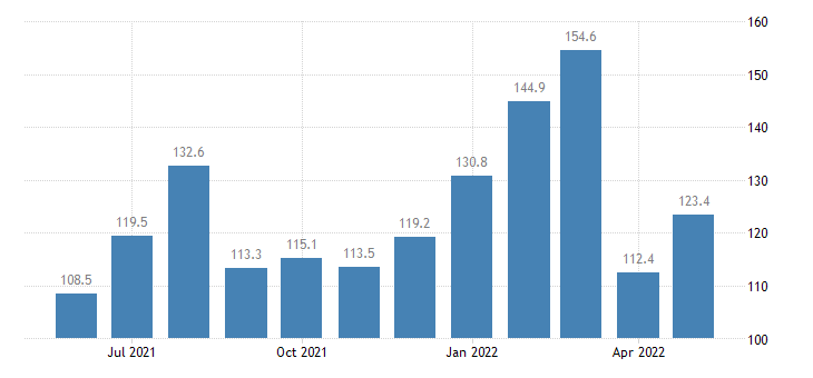 united states services export index export air passenger fares  other asia index dec 2009 100 m nsa fed data