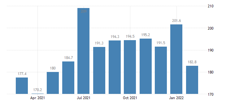 united states services export index export air passenger fares  other europe index dec 2002 100 m nsa fed data