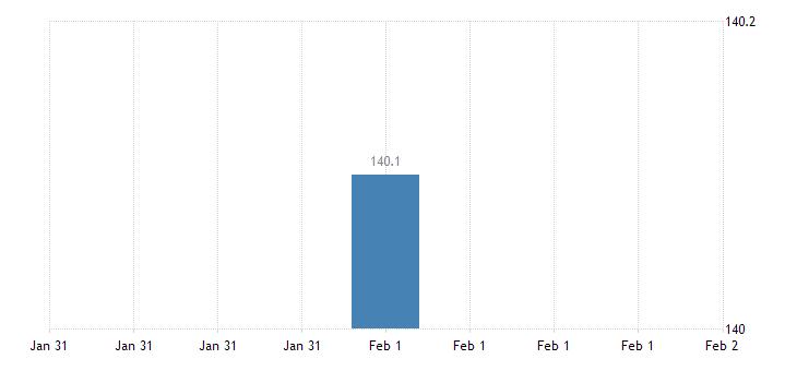 united states services export index export air passenger fares  united kingdom index dec 2002 100 m nsa fed data