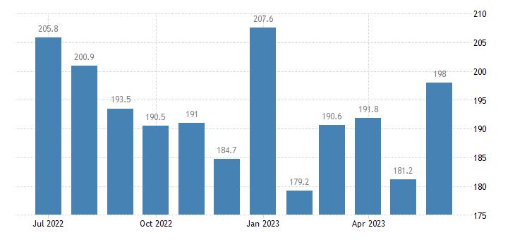 united states services export index export air passenger fares index 2000 100 m nsa fed data