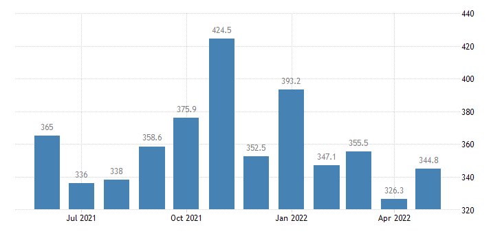 united states services import index import air freight  asia index 2000 100 m nsa fed data