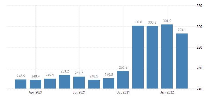 united states services import index import air freight  europe index dec 2003 100 m nsa fed data