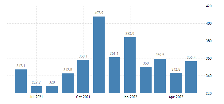 united states services import index import air freight index 2000 100 m nsa fed data