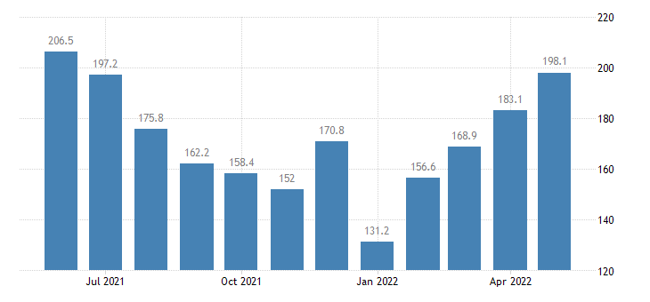 united states services import index import air passenger fares  asia index 2000 100 m nsa fed data