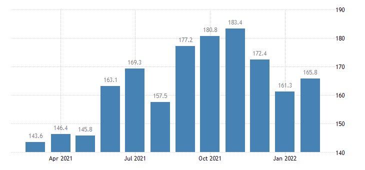 united states services import index import air passenger fares  europe index 2000 100 m nsa fed data