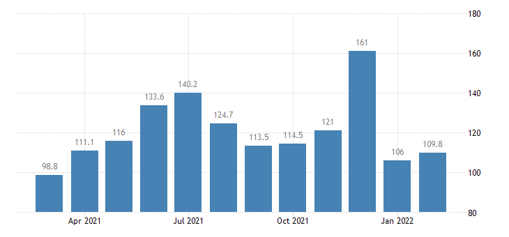 united states services import index import air passenger fares  latin america caribbean index 2000 100 m nsa fed data