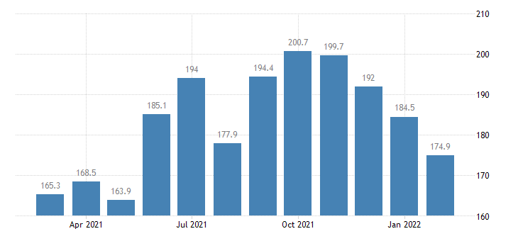 united states services import index import air passenger fares  other europe index dec 2002 100 m nsa fed data