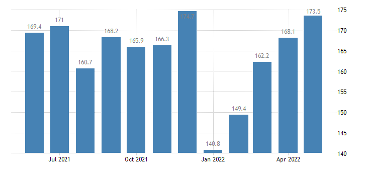 united states services import index import air passenger fares index 2000 100 m nsa fed data