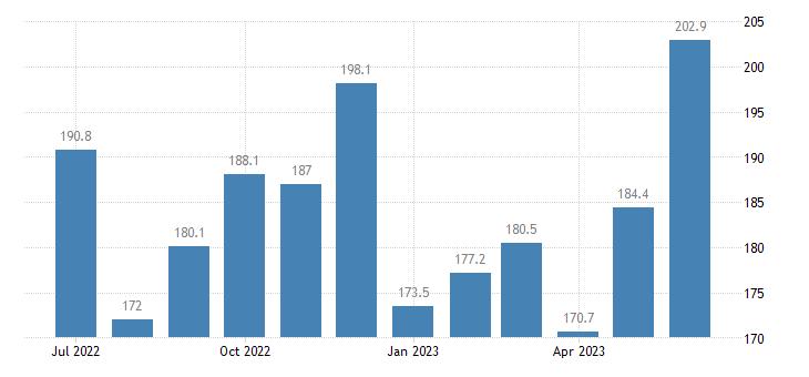 united states services import index import air passenger fares index 2000 100 m nsa fed data