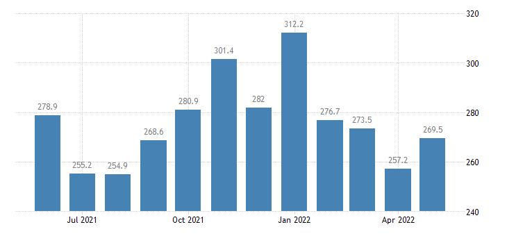 united states services inbound index asia index 2000 100 m nsa fed data