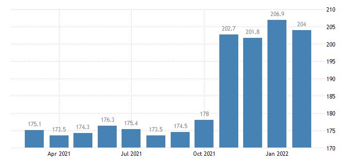 united states services inbound index europe index dec 2003 100 m nsa fed data