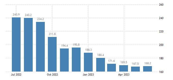 united states services inbound index inbound air freight index 2000 100 m nsa fed data