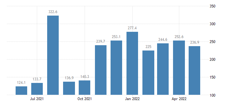 united states services outbound index asia index 2000 100 m nsa fed data