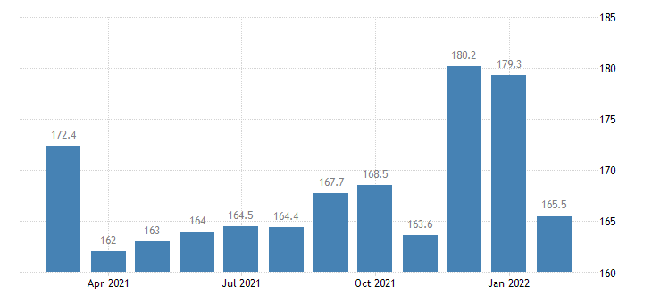 united states services outbound index europe index dec 2003 100 m nsa fed data