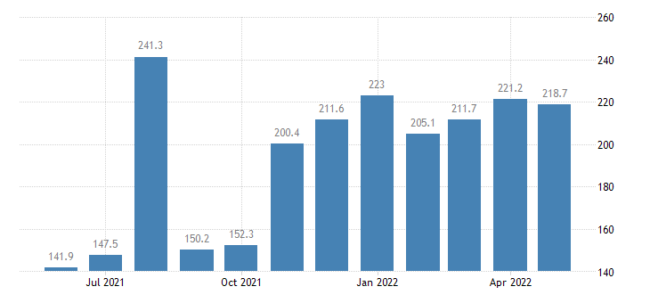 united states services outbound index outbound air freight index 2000 100 m nsa fed data