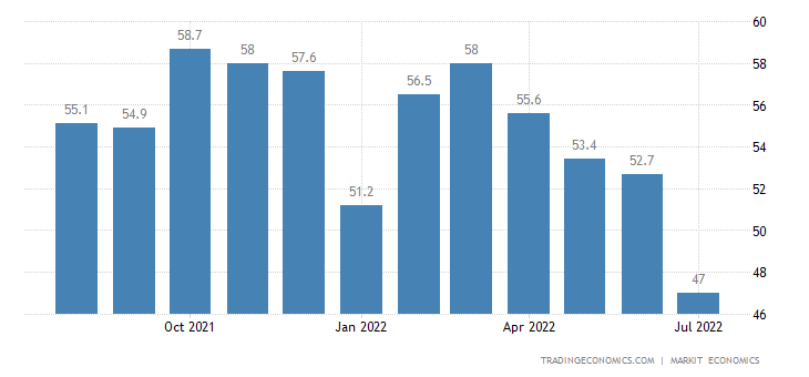United States Services PMI