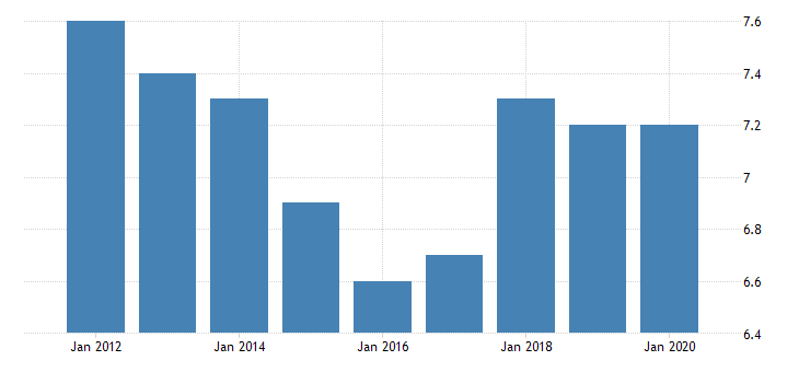 united states shares of gross domestic income corporate profits with inventory valuation and capital consumption adjustments domestic industries profits after tax with inventory valuation and capital consumption adjustments fed data