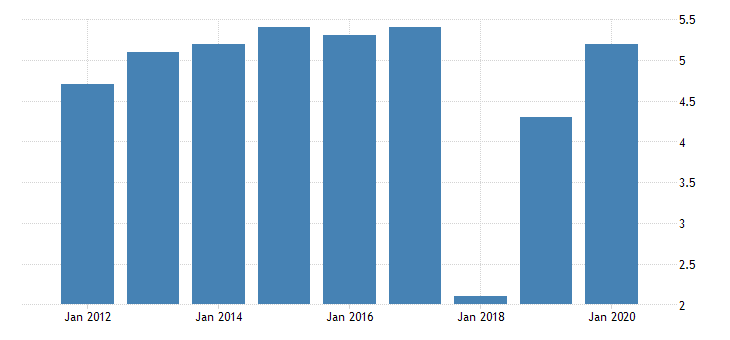 united states shares of gross domestic income corporate profits with inventory valuation and capital consumption adjustments domestic industries profits after tax with inventory valuation and capital consumption adjustments net dividends fed data