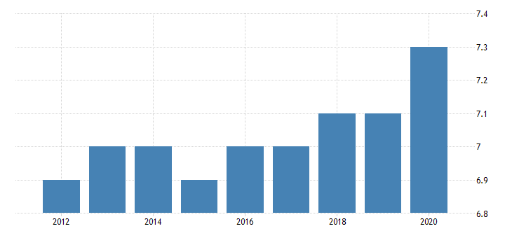 united states shares of gross domestic income taxes on production and imports fed data