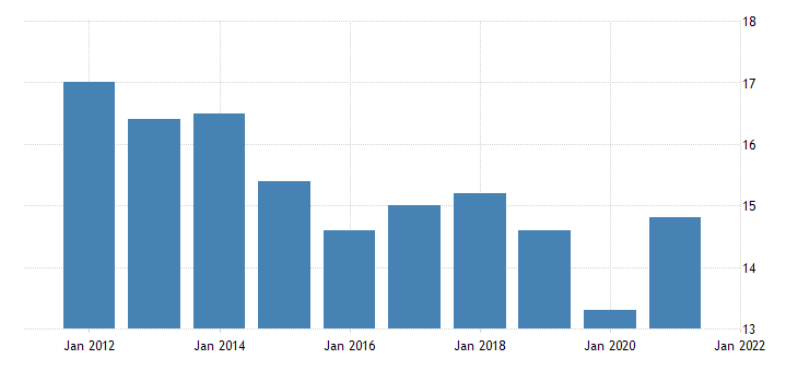 united states shares of gross domestic product imports of goods and services fed data