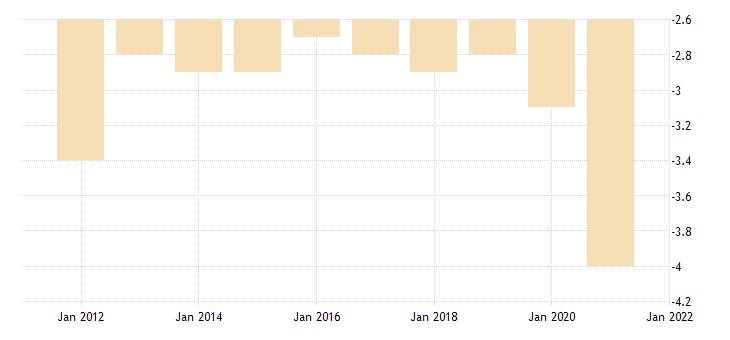 united states shares of gross domestic product net exports of goods and services fed data