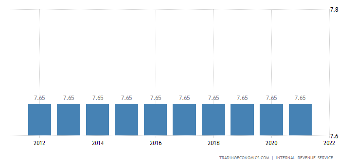 United States Social Security Rate For Employees