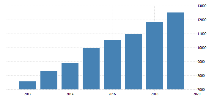 united states sources of revenue admissions revenue excluding admissions taxes for amusement and theme parks establishments subject to federal income tax employer firms fed data
