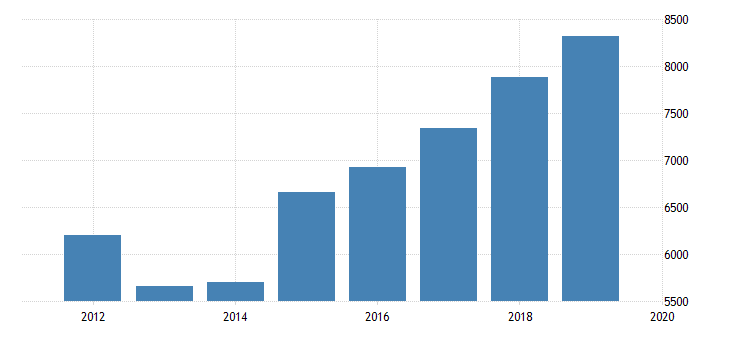 united states sources of revenue admissions revenue excluding admissions taxes for performing arts companies establishments subject to federal income tax employer firms fed data
