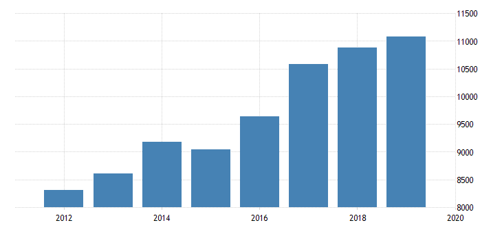 united states sources of revenue admissions revenue excluding admissions taxes for sports teams and clubs establishments subject to federal income tax employer firms fed data