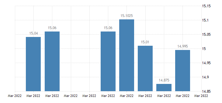 united states south africa  u s foreign exchange rate south african rand to 1 u s $ d na fed data