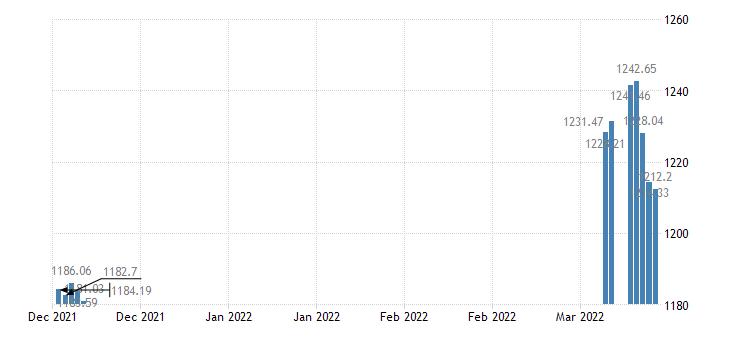 united states south korea  u s foreign exchange rate south korean won to 1 u s $ d na fed data