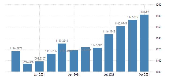 united states south korea  u s foreign exchange rate south korean won to 1 u s $ m na fed data