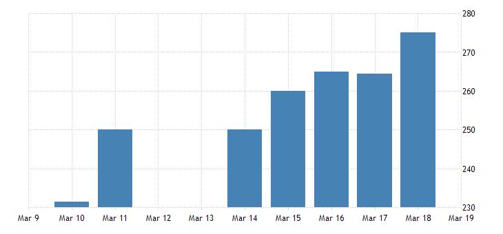 united states sri lanka  u s foreign exchange rate sri lankan rupees to 1 u s $ d na fed data