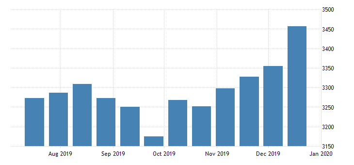 united states st louis adjusted monetary base bil of $ bw nsa fed data