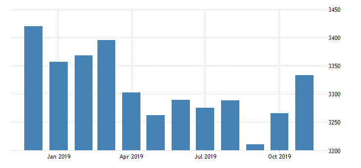 united states st louis adjusted monetary base bil of $ m nsa fed data