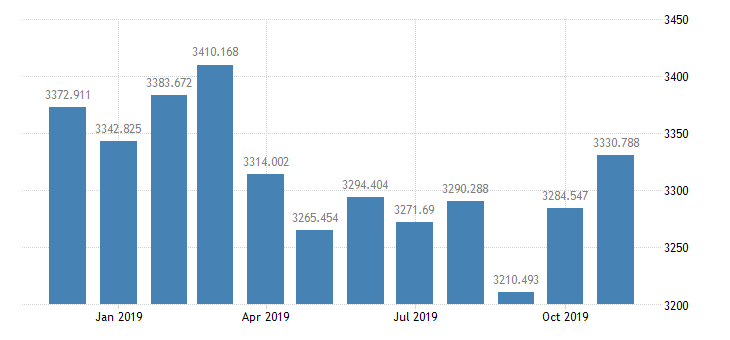 united states st louis adjusted monetary base bil of $ m sa fed data