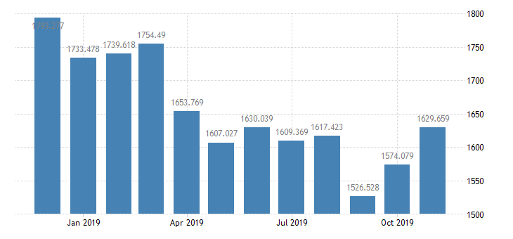 united states st louis adjusted reserves bil of $ m nsa fed data
